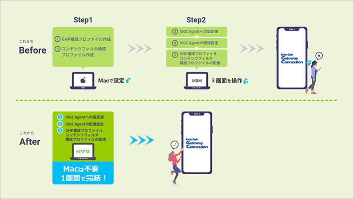 「SPPM」と「InterSafe GatewayConnection」の連携イメージ