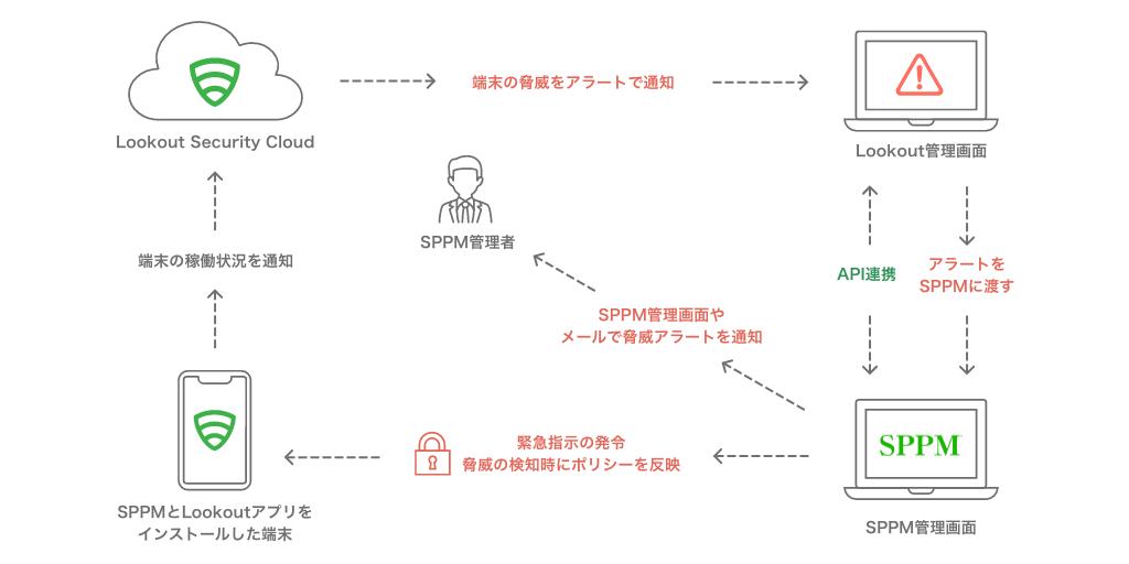 SPPM連携機能