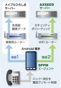 営業支援システムの構成イメージ
